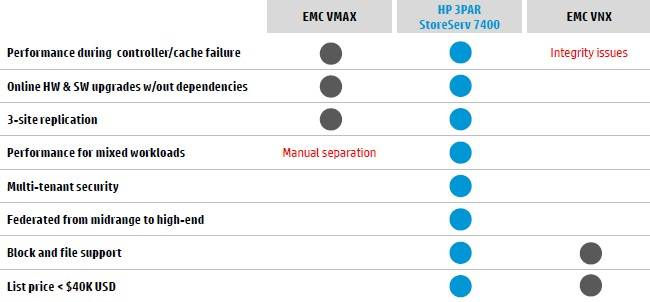 How HP says it stacks up against EMC in the midrange