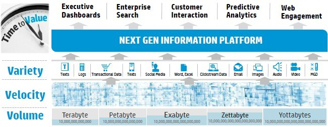 How HP sees the big data problem