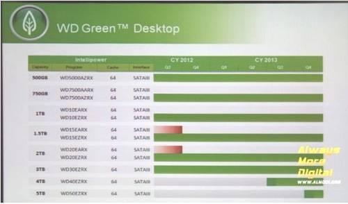 WD Green 5TB drive
