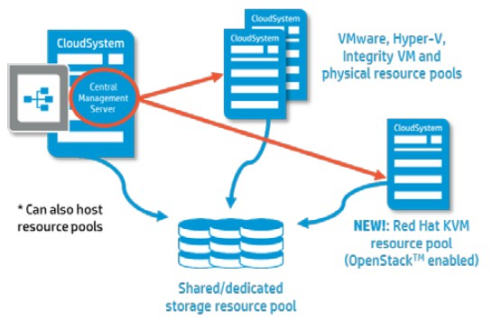 How the hypervisors and storage hook together in CloudSystems