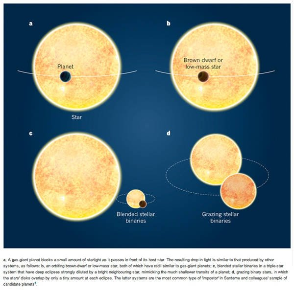Diagram of how exoplanet 'false positive' identifications can occur
