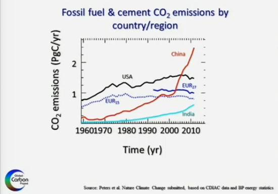 Waston data on carbon by country