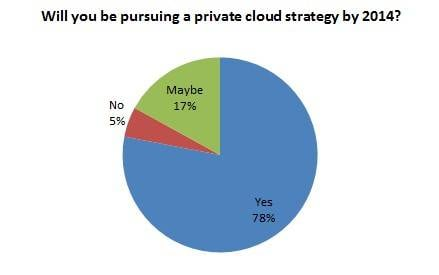 Gartner survey says companies are taking their clouds private