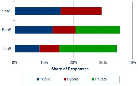 Public, private, and hybrid plans for IaaS, PaaS, and SaaS clouds
