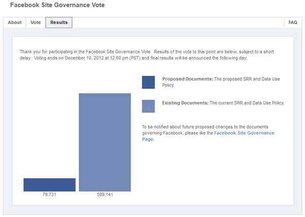 Facebook terms change vote