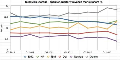 Total IDC vendor market shares Q3 2012 small