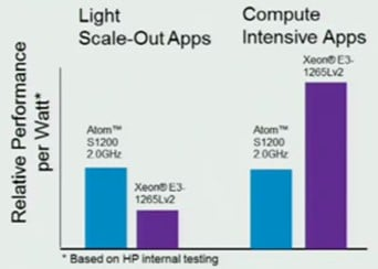 HP compares Atom S1200 versus Xeon E3 1200 performance
