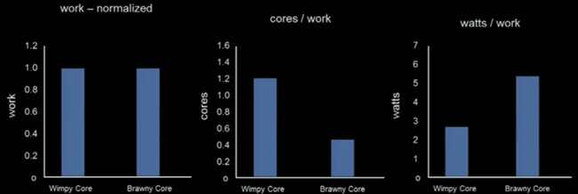 Facebook stacks up wimpy Atom against brawny Xeon cores