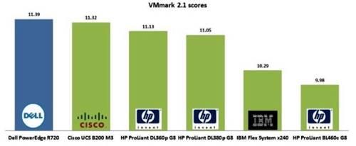 Dell_Violin_VMark chart