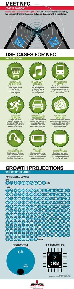 NFC infographic by Broadcom