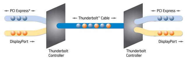 Thunderbolt technology block diagram
