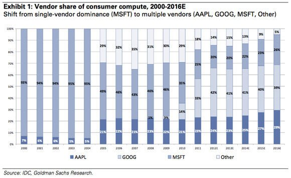 Goldman Sachs chart showing platform market share over time