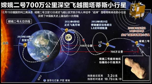 A diagram showing the extended mission of China's Chang'e 2 probe