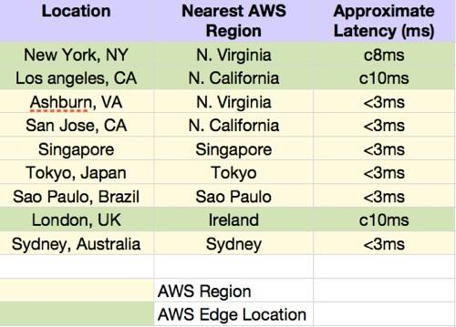 Amazon region and edge latency