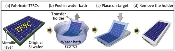 solar sticker