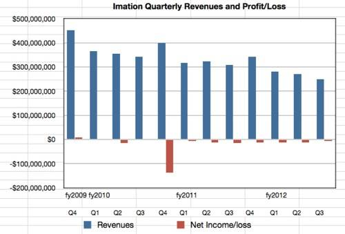 Imation revenues to Q3 fy2012