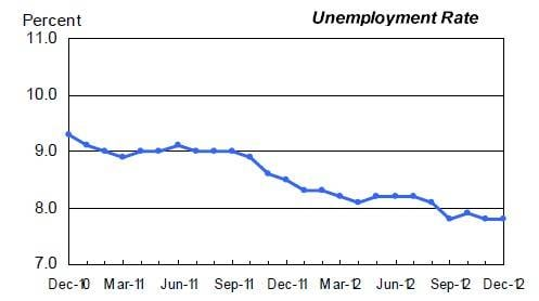 The US unemployment rate holds steady as displaced workers re-enter the workforce