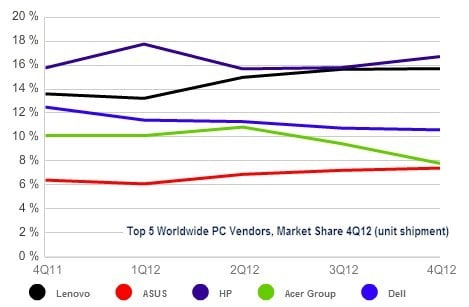 Graph showing worldwide PC vendor market share in Q4 2012
