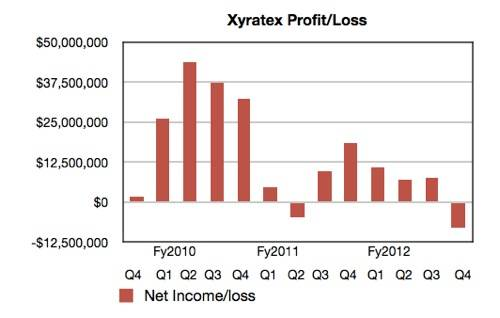 Xyratex profit and loss history by quarter