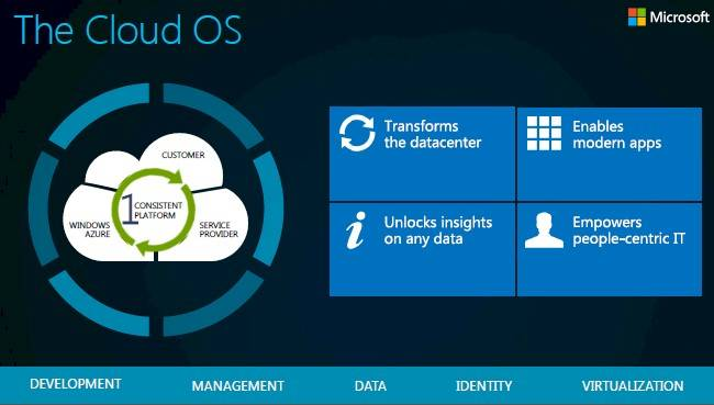 Microsoft's cloud OS does it all and anywhere you want to do it