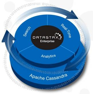 DataStax welds together the Cassandra NoSQL data store, the Hadoop Big Data muncher, and the Solr search engine