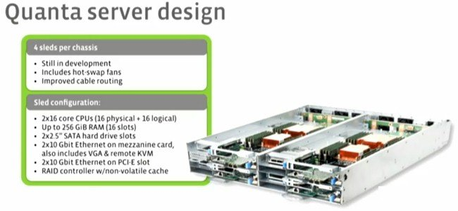 The Rackspace-Quanta four-sled dense server