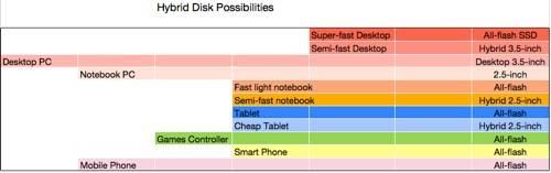 Hybrid SSHD scenarios