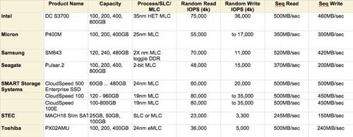 SATA Datacentre MLC SSDs