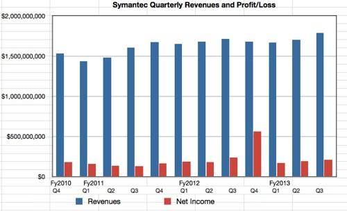 Symantec Q3 fy2013 revenues and profits