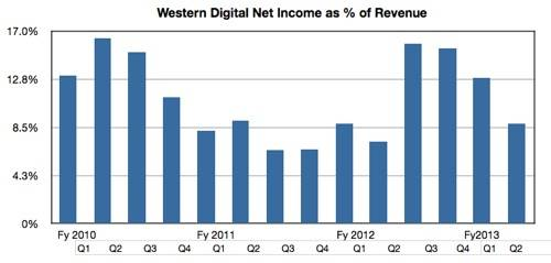 WD Profit as percentage of revenue