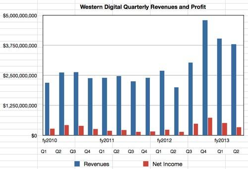 WD Results to Q2 fy2013