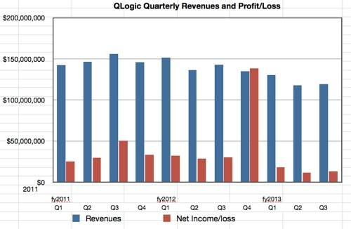 QLogic revenues to Q3 fy2013
