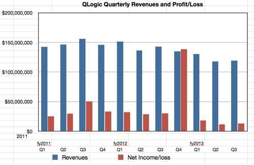 QLogic revenues to Q3 fy2013