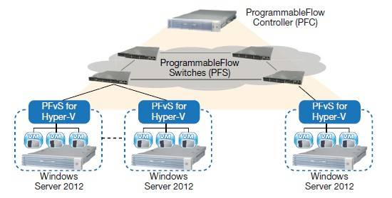 NEC can do physical and virtual switches for Hyper-V and Windows Server 2012 server