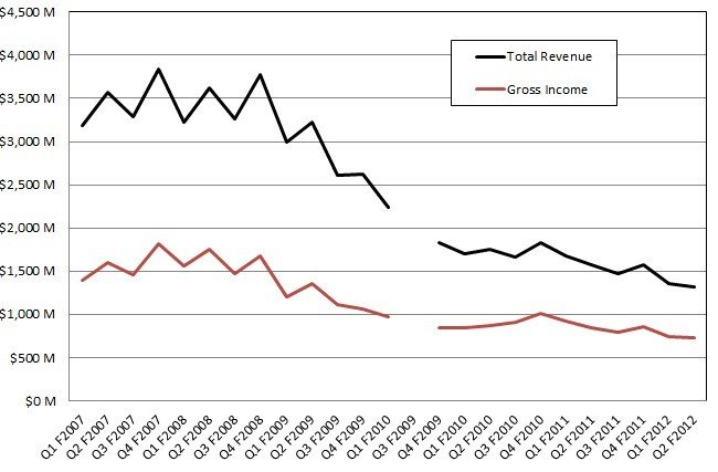 Oracle has been able to smooth out some of the choppiness in the gross income of Sun systems biz
