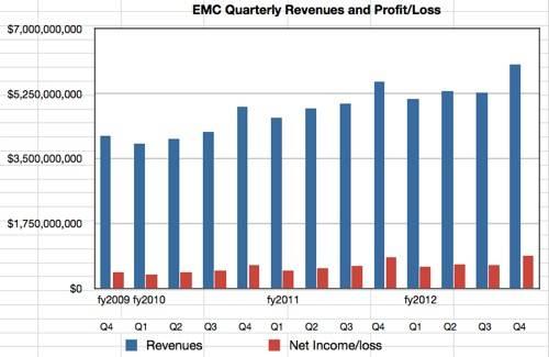 EMC Q4 numbers cy2012