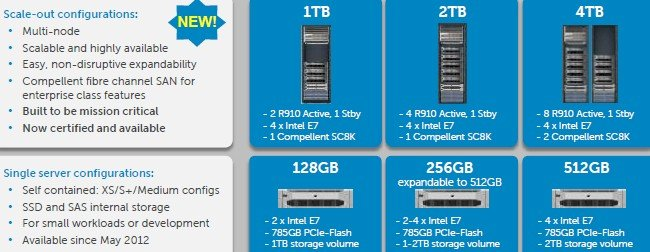 Dell is expanding its SAP HANA appliance configurations