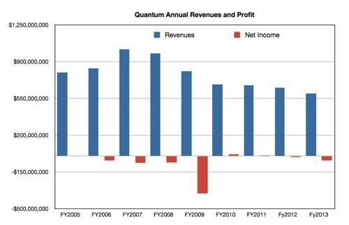 Quantum annual revenues to fy2013