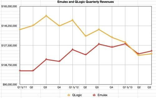 Emulex QLogic revenue chart