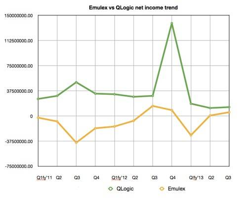 QLogic Emulex net income trends