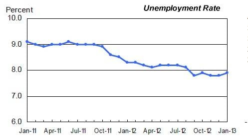 The US unemployment rate bumps up in January