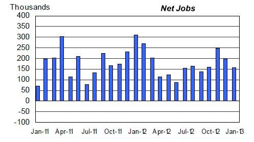 The US has added an average of 200,000 jobs per month over the trailing three months