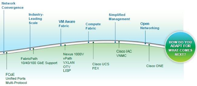 Cisco brags about all of the inflections it has been ahead on in networking