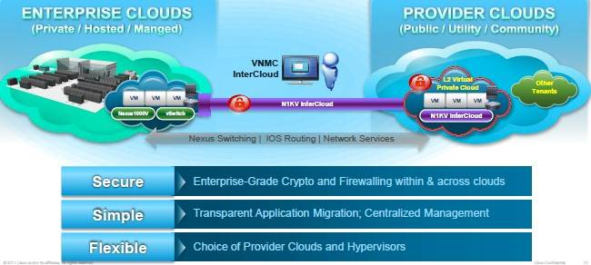 The Nexus 1000v InterCloud tunnel out to private clouds