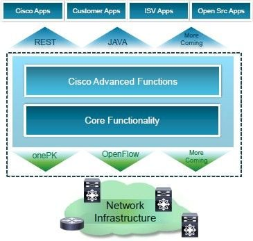 Block diagram of the Cisco ONE software-defined networking strategy