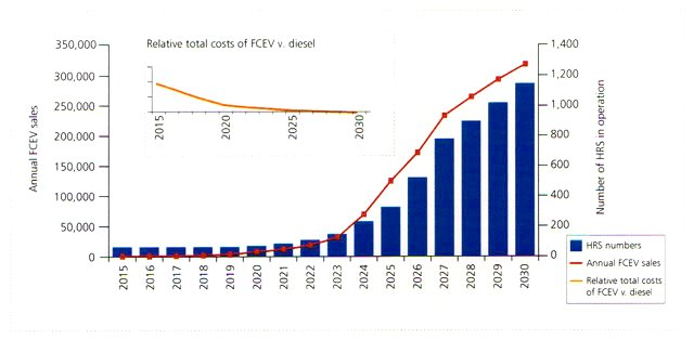 Hydrogen fuel cell vehicle demand