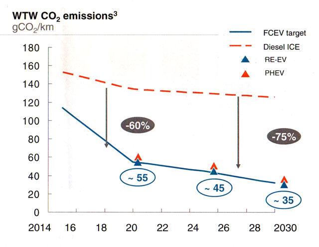 Hydrogen vs diesel vs range-extended hybrids