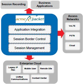 Enterprises use Acme Packet to secure and control their network services
