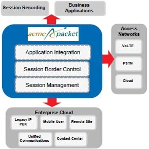Enterprises use Acme Packet to secure and