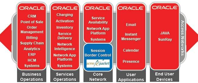 Oracle is fleshing out its communications portfolio with some network-shaping software